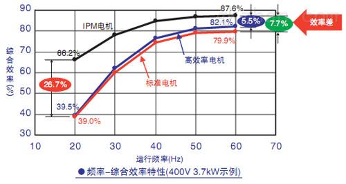 安川e1000-风机,泵专用变频器