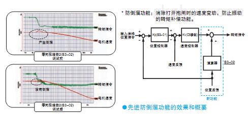 安川l1000a-电梯专用变频器