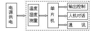 单片机将传感器测得的温湿度值进行比较,处理,确定输出控制部分继电器图片