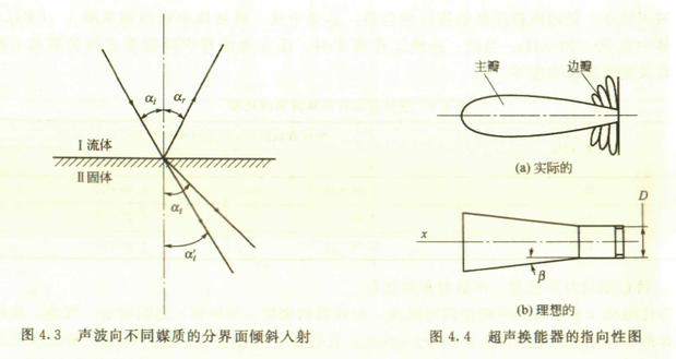 超声换能器是一种电声转换器件.