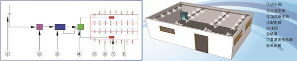 六支路高压微雾加湿器安装效果图