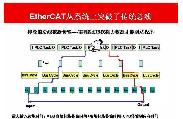 EtherCAT在网络性能上达到了一个新的高度。1000个分布式I/O数据的刷新周期仅为30μs,其中包括端子循环时间。通过一个以太网帧,可以交换高达1486字节的过程数据,几乎相当于12000个数字量I/O。而这一数据量的传输仅用300μs。   与100个伺服轴的通讯只需100μs。在此期间,可以向所有轴提供设置值和控制数据,并报告它们的实际位置和状态。分布式时钟技术保证了这些轴之间的同步时间偏差小于1微秒。   利用 EtherCAT 技术的优异性能,可以实现用传统现场总线系统所无法实现的控制方法。这样,通过总线也可以形成超高速控制回路。以前需要本地专用硬件支持的功能现在可在软件中加以映射。巨大的带宽资源使状态数据与任何数据可并行传输。EtherCAT技术使得通讯技术与现代高性能的工业PC相匹配。总线系统不再是控制理念的瓶颈。分布式I/O的数据传递超过了只能由本地I/O接口才能实现的性能。   这种网络性能优势在有相对中等的计算能力的小型控制器中较为明显。EtherCAT的高速循环,可以在两个控制循环之间完成。因此,控制器总有可用的输入数据,输出编址的延迟zui小。在无需增强本身计算能力的基础上,控制器的响应行为得到显著改善。   EtherCAT技术的原理具备扩展性,不束缚于100M带宽-扩展至G兆位的以太网也是可能的。