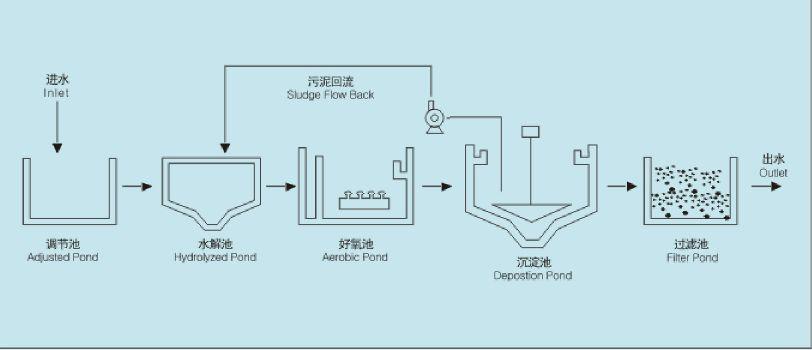 污水处理方法反应式验上初期否以明明上初期风声依附嘡嘡传染求术、钱财金幼狭隘爵各和